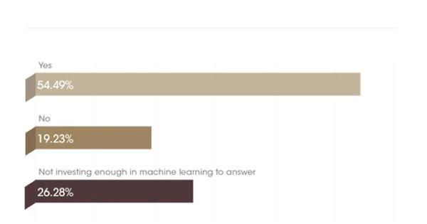 بررسی تاثیرات سالانه: CMOs، Agency Execs Eye Machine Learning، رویدادهای مالکیت و تجارب برای اثرگذاری بر کلی بازاریابی